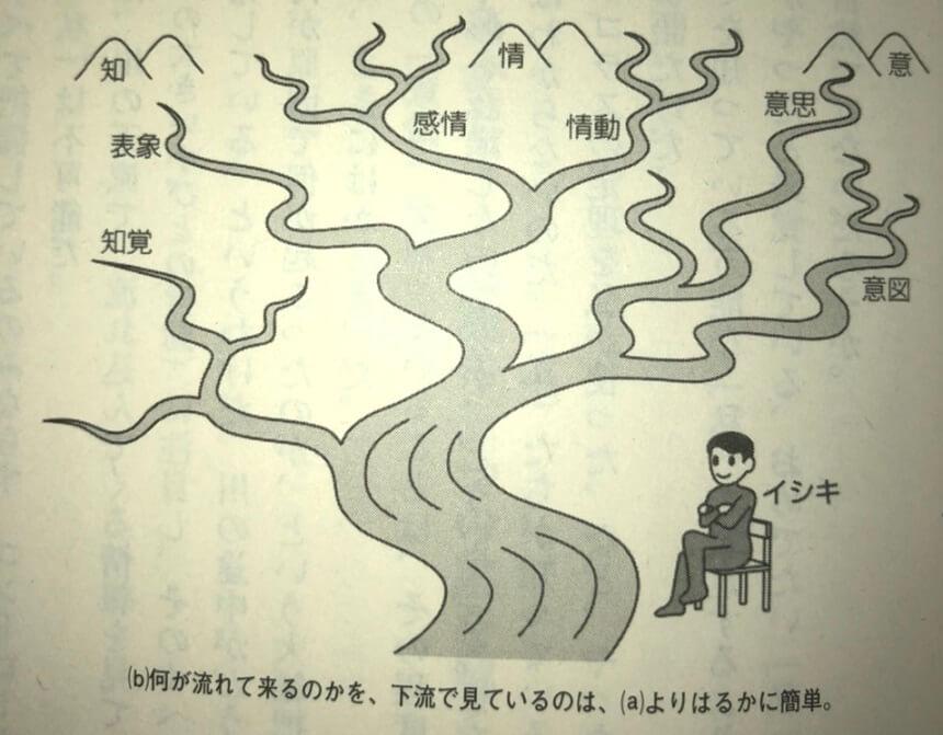 意識の下流