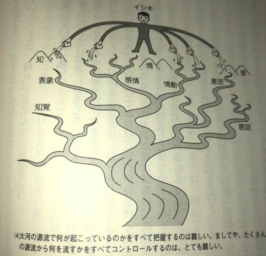 意識の上流