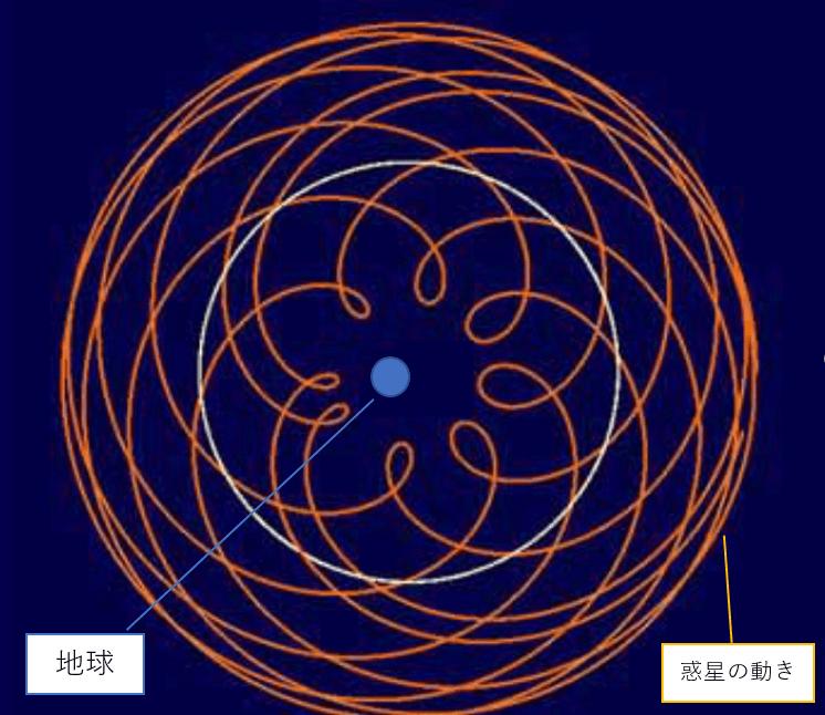 天動説の星の動き